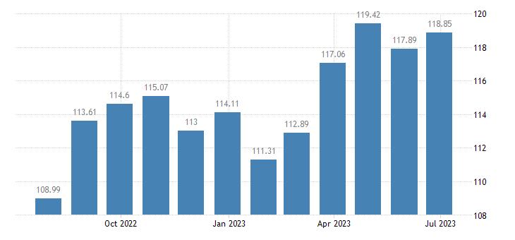 france harmonised idx of consumer prices hicp table linen bathroom linen eurostat data