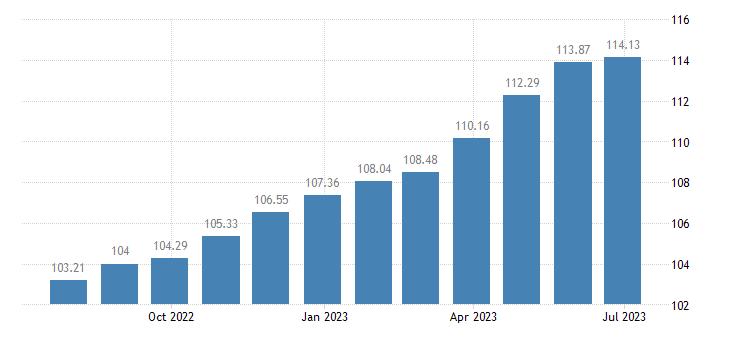 france harmonised idx of consumer prices hicp tea eurostat data