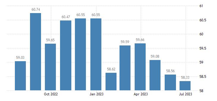 france harmonised idx of consumer prices hicp telephone telefax equipment eurostat data