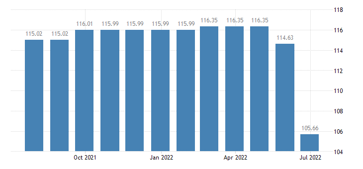 france harmonised idx of consumer prices hicp television radio licence fees subscriptions eurostat data