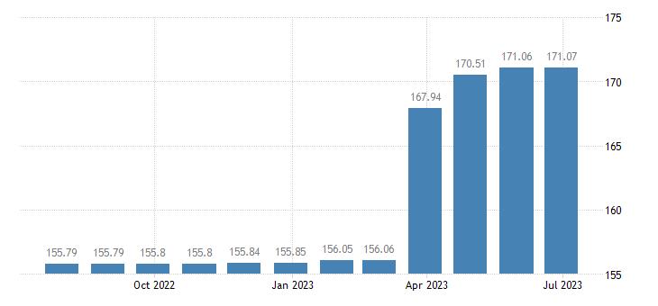 france harmonised idx of consumer prices hicp tobacco eurostat data