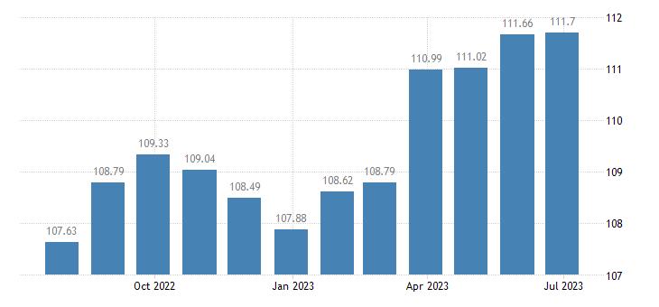 france harmonised idx of consumer prices hicp toys celebration articles eurostat data