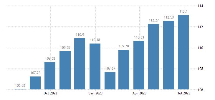 france harmonised idx of consumer prices hicp travel goods eurostat data