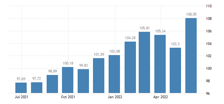 france harmonised idx of consumer prices hicp tyres eurostat data