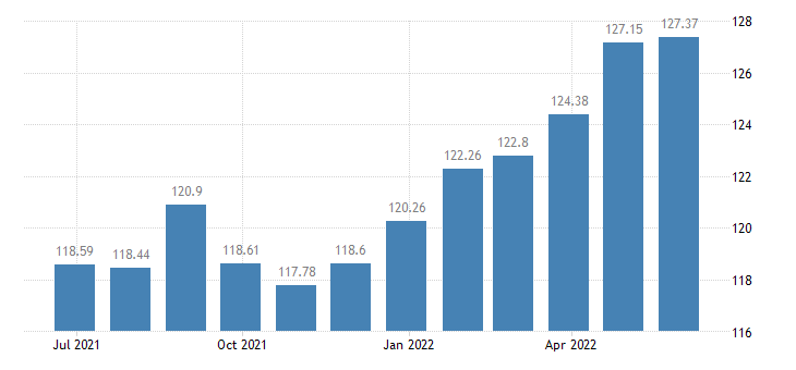 france harmonised idx of consumer prices hicp unprocessed food eurostat data