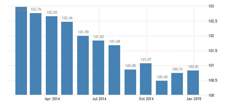 france harmonised idx of consumer prices hicp unrecorded recording media eurostat data