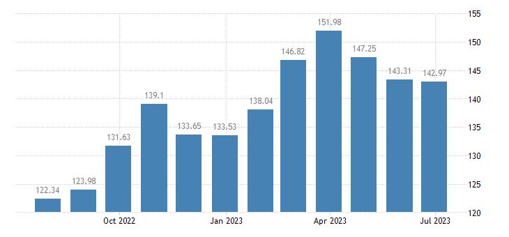 france harmonised idx of consumer prices hicp vegetables eurostat data
