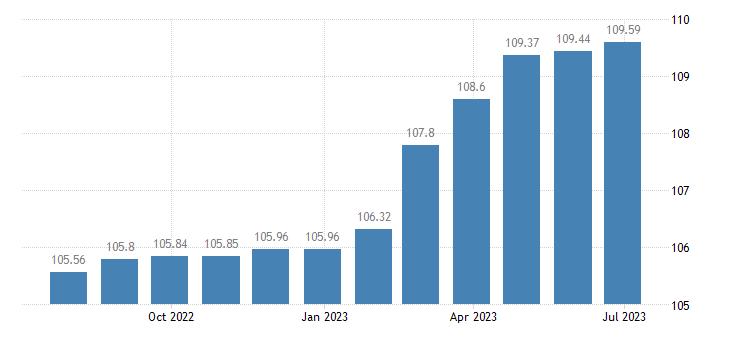france harmonised idx of consumer prices hicp water supply eurostat data