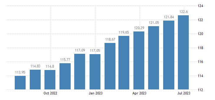 france harmonised idx of consumer prices hicp wine eurostat data