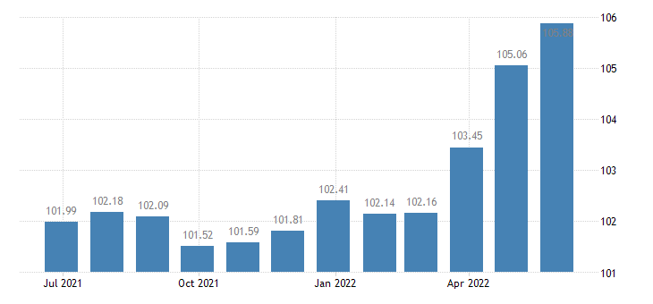 france harmonised idx of consumer prices hicp yoghurt eurostat data