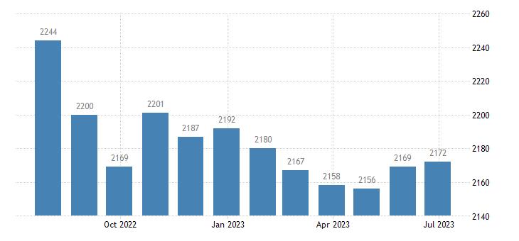 france harmonised unemployment eurostat data