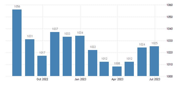 france harmonised unemployment females eurostat data