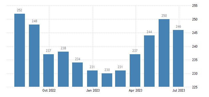 france harmonised unemployment less than 25 years females eurostat data