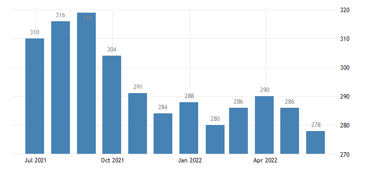 france harmonised unemployment less than 25 years males eurostat data