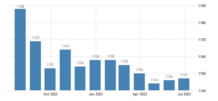 france harmonised unemployment males eurostat data