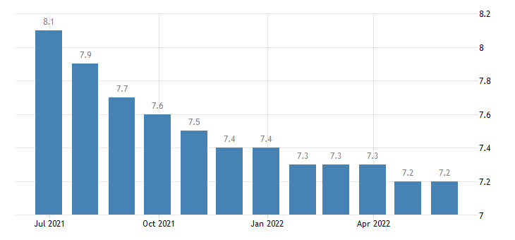 france harmonised unemployment rate eurostat data