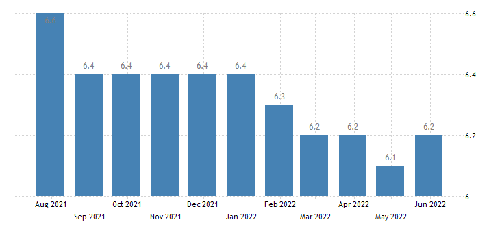 france harmonised unemployment rate from 25 to 74 years eurostat data