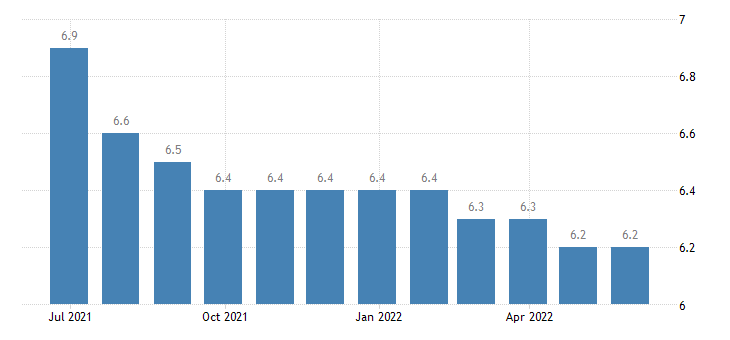 france harmonised unemployment rate from 25 to 74 years females eurostat data