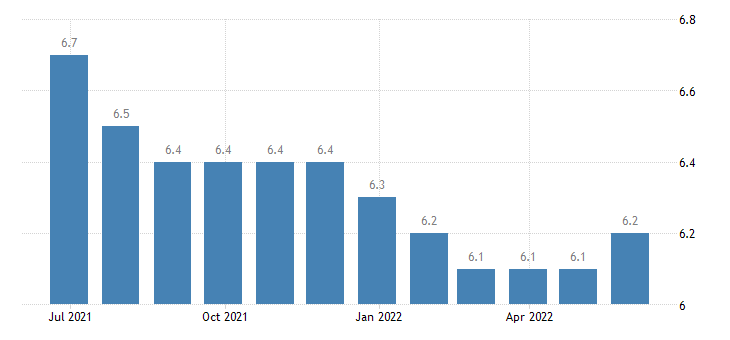 france harmonised unemployment rate from 25 to 74 years males eurostat data