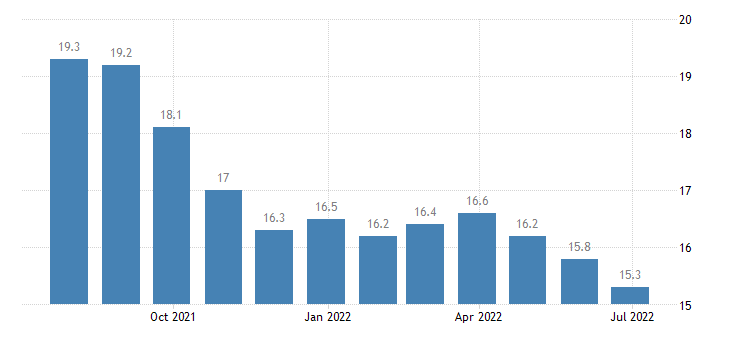 france harmonised unemployment rate less than 25 years eurostat data