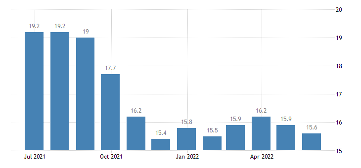 france harmonised unemployment rate less than 25 years females eurostat data
