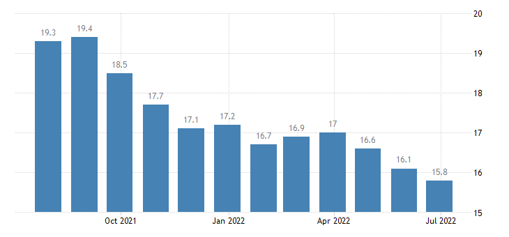 france harmonised unemployment rate less than 25 years males eurostat data