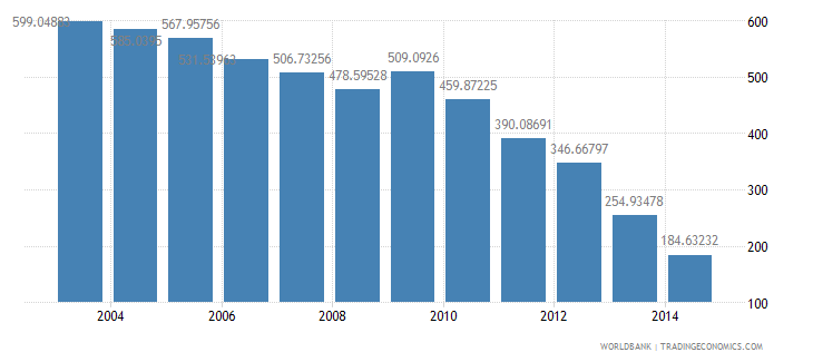 france health expenditure total percent of gdp wb data