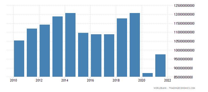 france high technology exports us dollar wb data