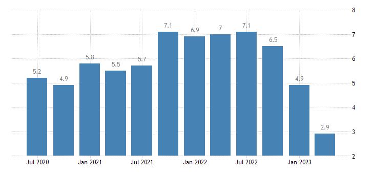 france house price idx eurostat data