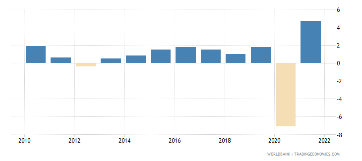france household final consumption expenditure annual percent growth wb data