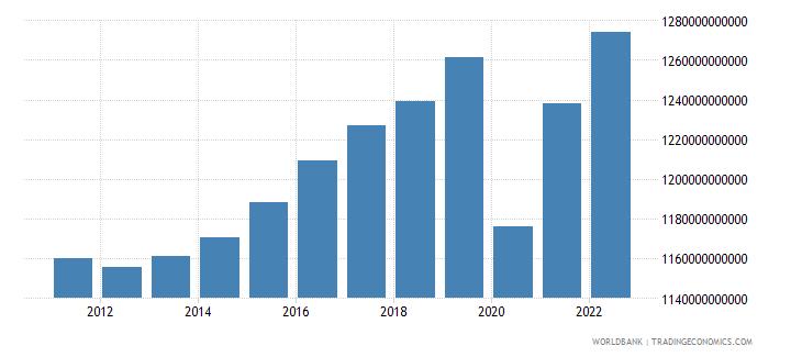 france household final consumption expenditure constant lcu wb data