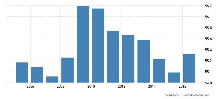 france household final consumption expenditure etc percent of gdp wb data