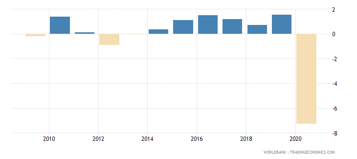 france household final consumption expenditure per capita growth annual percent wb data
