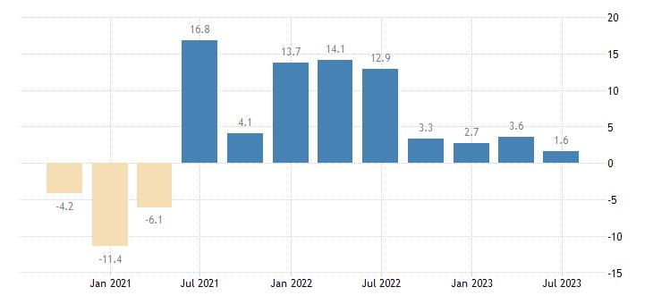 france household final consumption expenditures final consumption expenditure of households services eurostat data