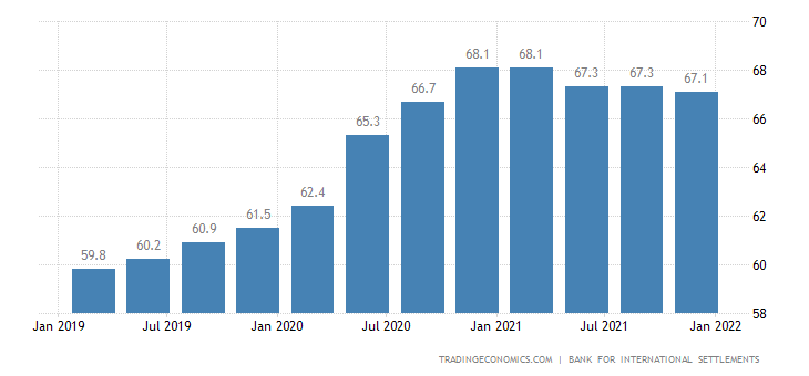 France Households Debt To GDP