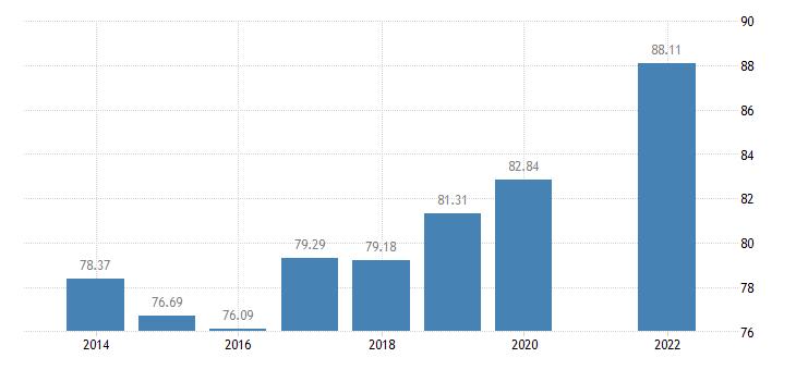 france households with broadb access eurostat data