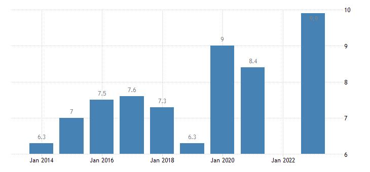 france housing cost overburden rate cities eurostat data