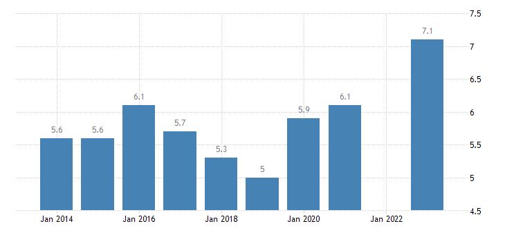 france housing cost overburden rate females eurostat data