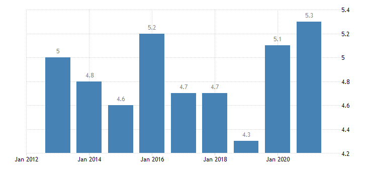 france housing cost overburden rate males eurostat data