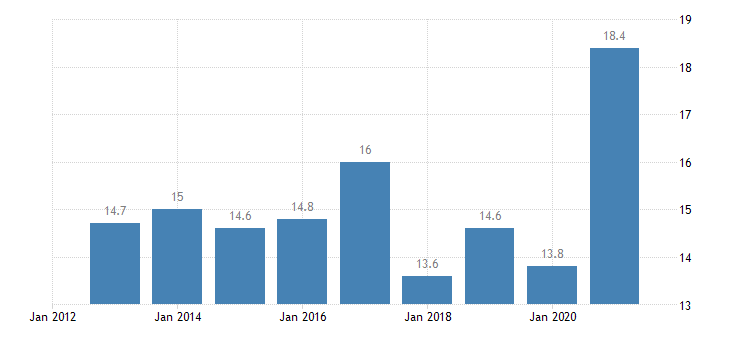 france housing deprivation rate 1 item eurostat data