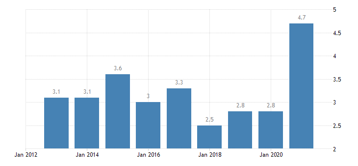 france housing deprivation rate 2 items eurostat data