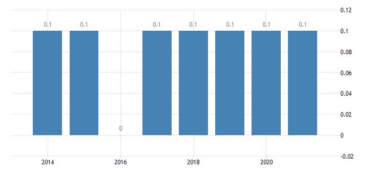 france housing deprivation rate 3 items eurostat data