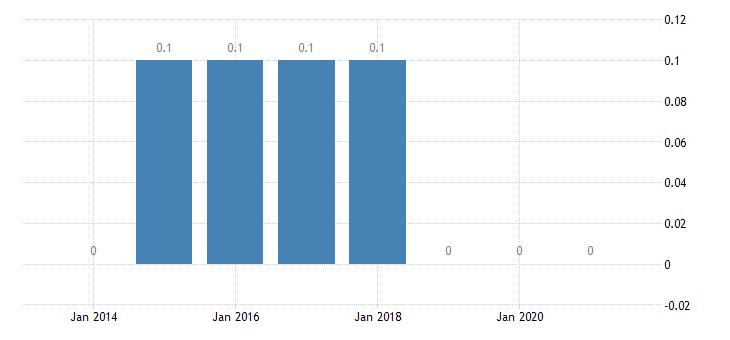 france housing deprivation rate 4 items eurostat data