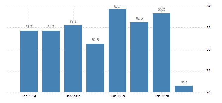 france housing deprivation rate no items eurostat data