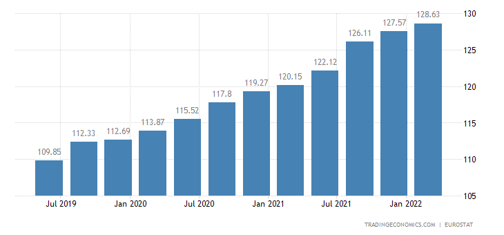 France House Price Index