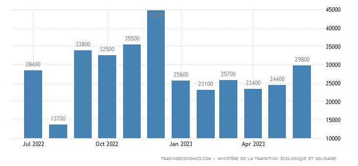 France Housing Starts