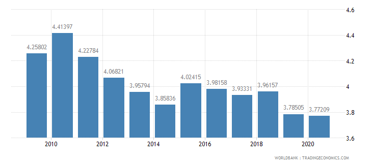 france ict goods exports percent of total goods exports wb data