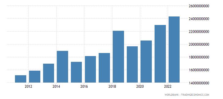 france ict service exports bop us dollar wb data