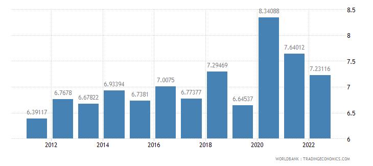 france ict service exports percent of service exports bop wb data