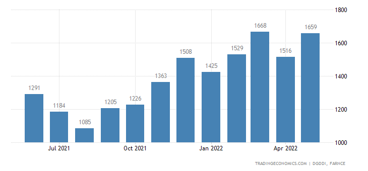 France Imports of Agricultural Forestry Fisheries and